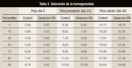 Tabla 3. Valoración de la homogeneidad.