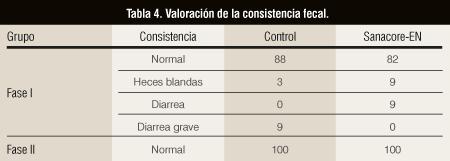 Tabla 4. Valoración de la consistencia fecal.