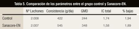Tabla 5. Comparación de los parámetros entre el grupo control y Sanacore-EN.