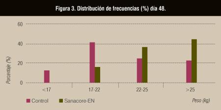 Figura 3. Distribución de frecuencias (%) día 48.