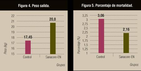 Figura 4. Peso salida. Figura 5. Porcentaje de mortalidad.